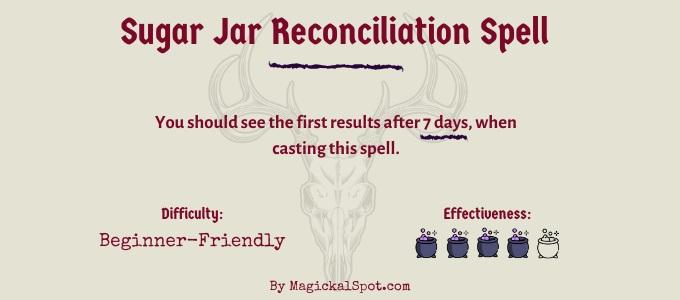Sugar Jar Reconciliation Spell
