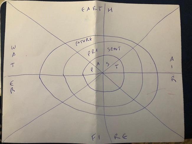 rune reading diagram by MagickalSpot